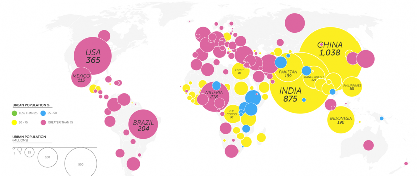 How Urbanization will Reframe the Next 25 Years of Sustainability